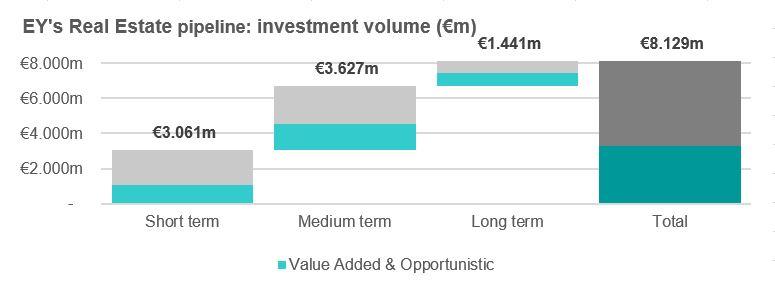 Prevision inversion inmobiliaria 2021 EY