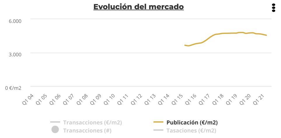 evolucion mercado barcelona