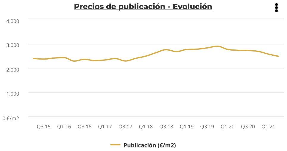 precios publicacion cuatro vientos
