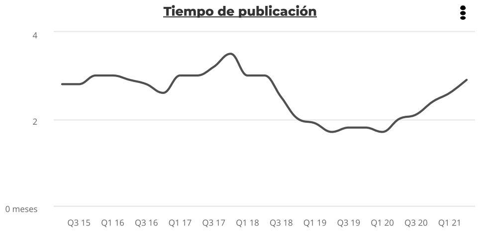 tiempo publicacion alquiler espana 1