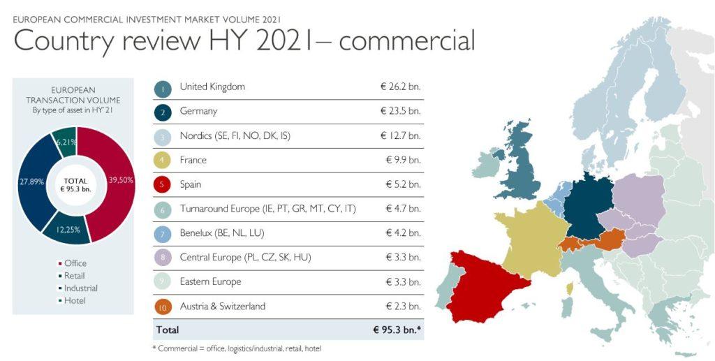 Grafico inversion inmobiliaria Catella 1s 2021
