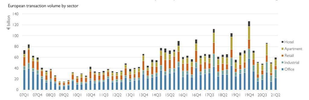 Grafico sectores inversion inmobiliaria 1s2021 catella