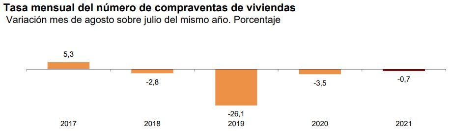 compraventas viviendas tasa mensual