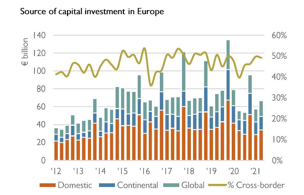 grafico fuente de capital inversion 1s 2021 catella