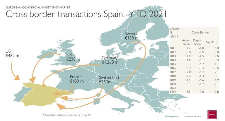 España se cuela entre los grandes mercados de la inversión inmobiliaria en Europa